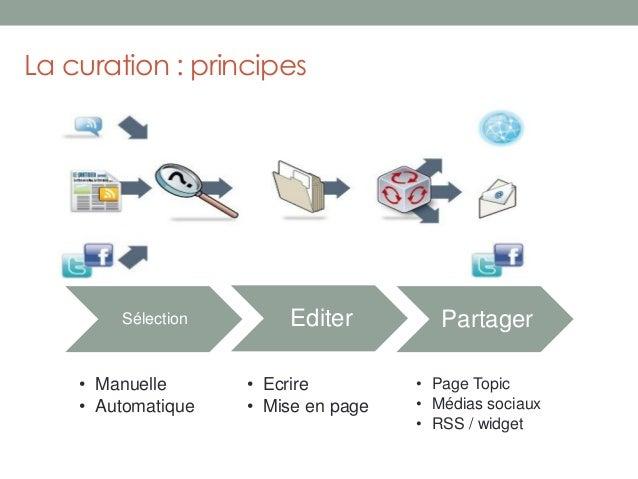 La curation : principesSélection Editer Partager• Manuelle• Automatique• Ecrire• Mise en page• Page Topic• Médias sociaux•...