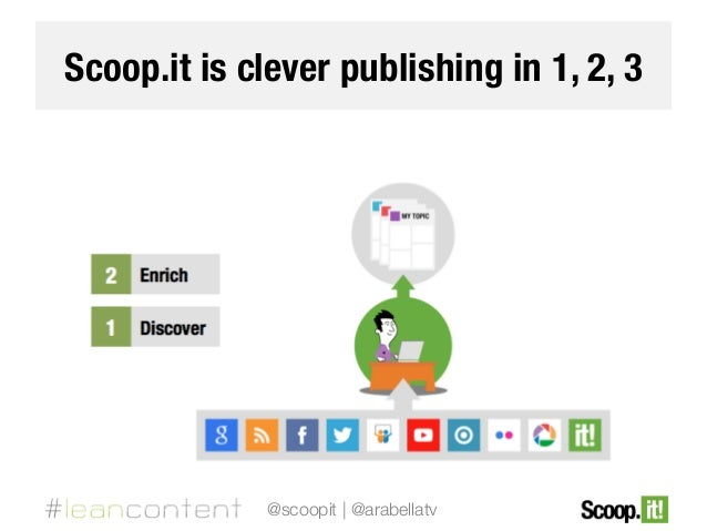 Scoop.it is clever publishing in 1, 2, 3  @scoopit | @arabellatv