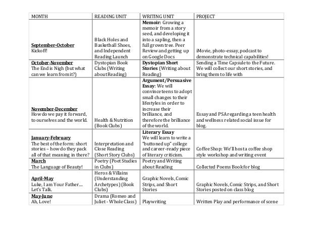 M S 442 CGSI 7th Grade ELA Scope And Sequence