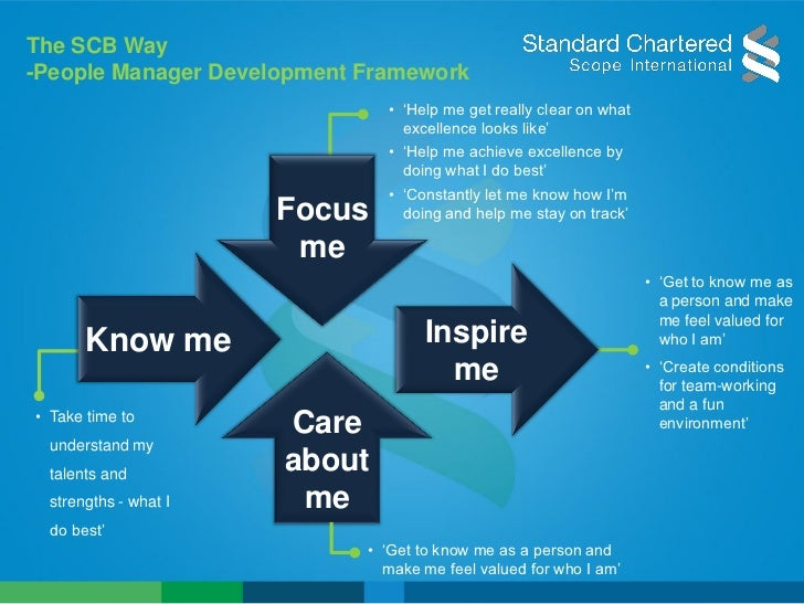 developing manager Management development is the process by which managers learn and improve their management skills background in organisational development, management effectiveness .