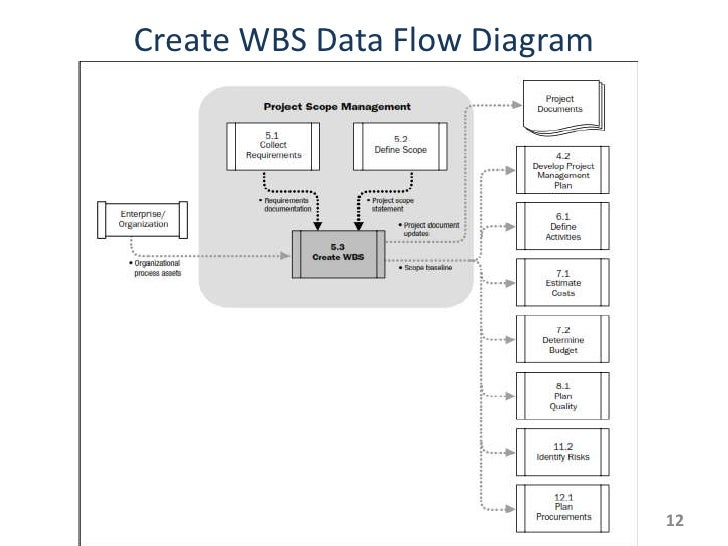 Draw data flow diagram 28 images how to create a data for Create dfd online