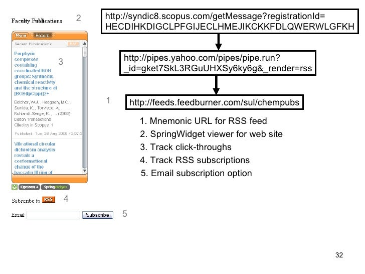 Creating Faculty Publication Lists from Scopus RSS Feeds