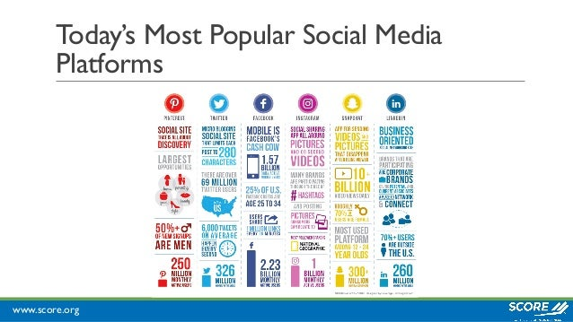 www.score.org Today's Most Popular Social Media Platforms