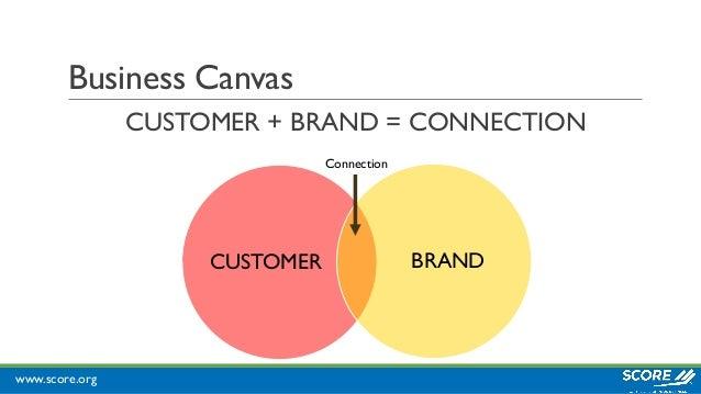 www.score.org Business Canvas CUSTOMER + BRAND = CONNECTION CUSTOMER BRAND Connection