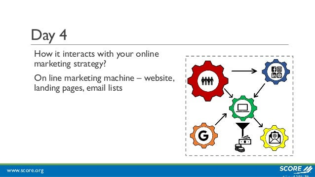 www.score.org Day 4 How it interacts with your online marketing strategy? On line marketing machine – website, landing pag...