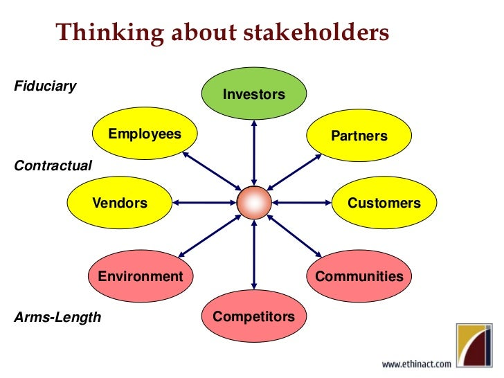 Thinking about stakeholders<br />Investors<br />Fiduciary<br />Employees<br />Partners<br />Contractual<br />Vendors<br />...