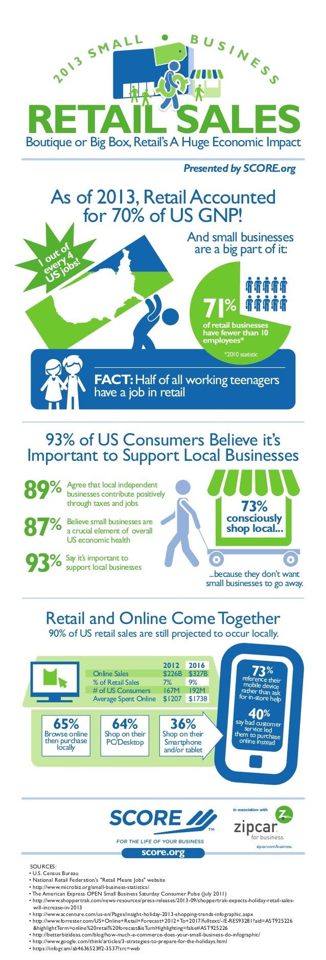 As of 2013,RetailAccounted for 70% of US GNP! 93% of US Consumers Believe it's Important to Support Local Businesses Retai...