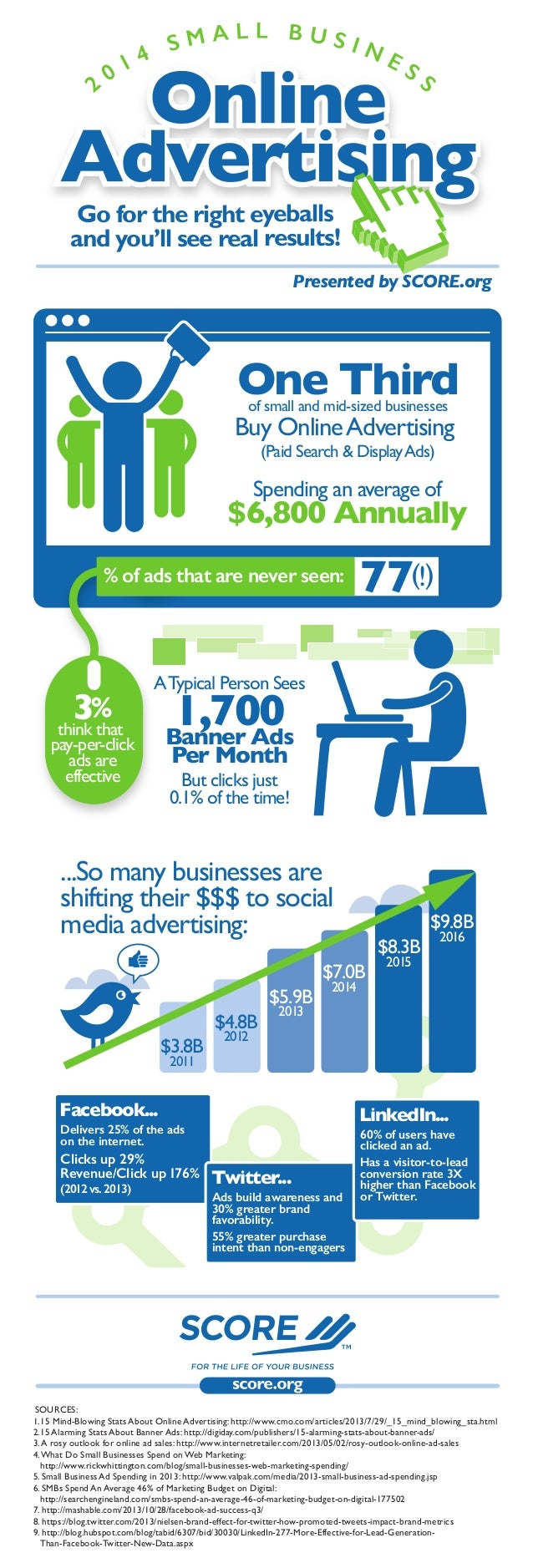 SOURCES: 1.15 Mind-Blowing Stats About Online Advertising: http://www.cmo.com/articles/2013/7/29/_15_mind_blowing_sta.html...