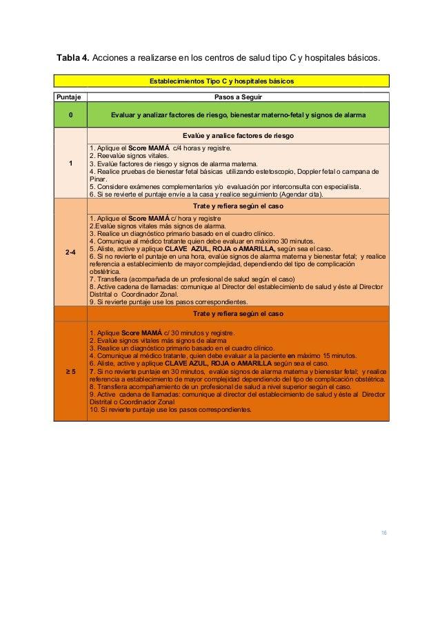 16 Tabla 4. Acciones a realizarse en los centros de salud tipo C y hospitales básicos.  Establecimientos Tipo C y hospita...