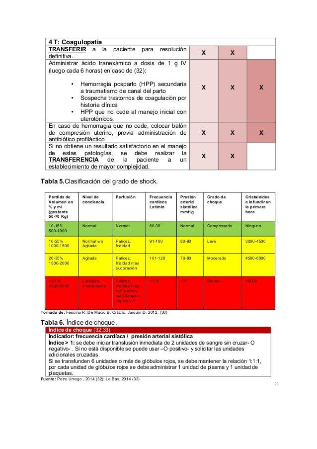 23 4 T: Coagulopatia TRANSFERIR a la paciente para resolución definitiva. X X Administrar ácido tranexámico a dosis de 1 g...