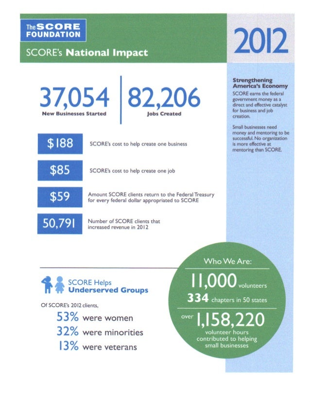 Score national and local impact 2012