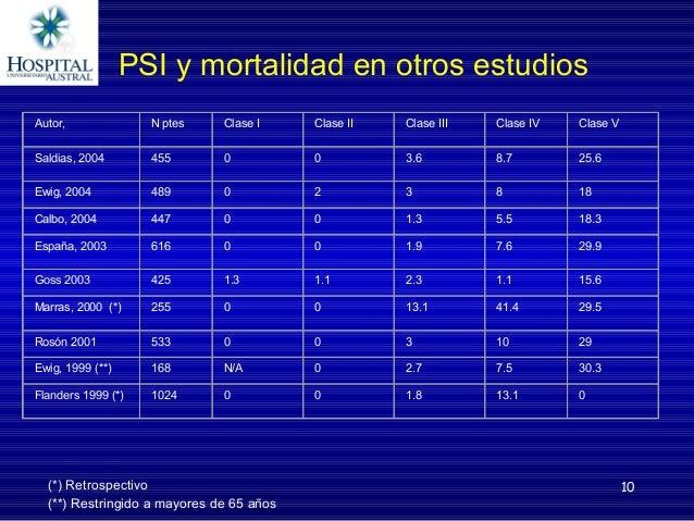 10 PSIymortalidadenotrosestudios Autor, Nptes ClaseI ClaseII ClaseIII ClaseIV ClaseV Saldias,2004 455 0 0 3.6...