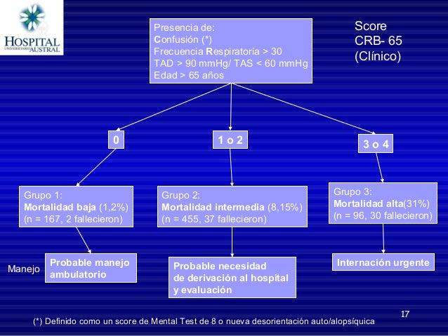 17 Presencia de: Confusión (*) Frecuencia Respiratoria > 30 TAD > 90 mmHg/ TAS < 60 mmHg Edad > 65 años 0 1 o 2 3 o 4 Scor...