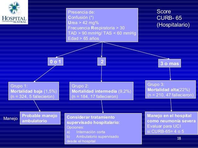 18 Presencia de: Confusión (*) Urea > 42 mg% Frecuencia Respiratoria > 30 TAD > 90 mmHg/ TAS < 60 mmHg Edad > 65 años 0 o ...