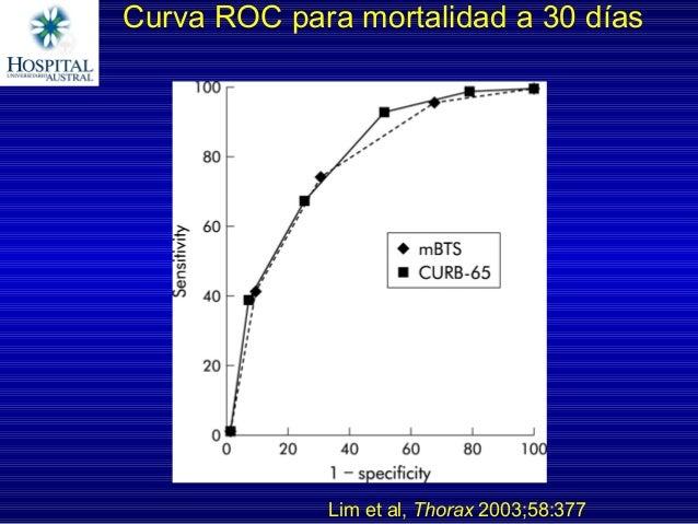 Curva ROC para mortalidad a 30 días Lim et al, Thorax 2003;58:377