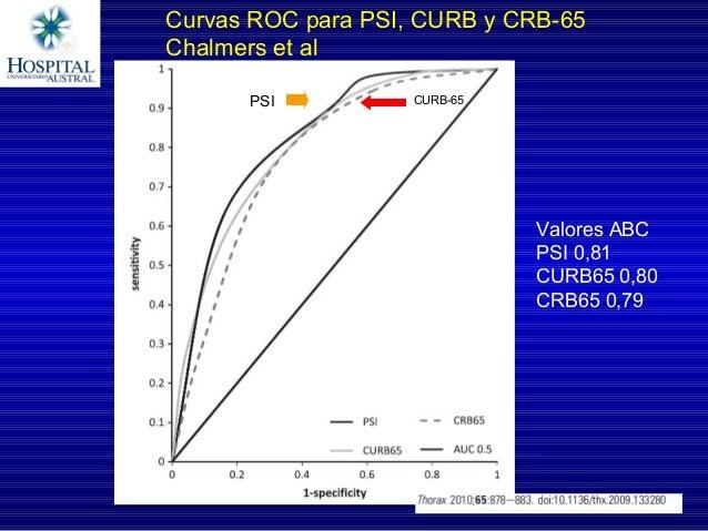 OR(IC95%) Sens Spec PSI 10,7(8,29-13,97) 0,9 0,53 CURB- 65 6,4(5,05-8,10) 0,62 0,79 CRB-65 5,97(3,41–10,44) 0,...