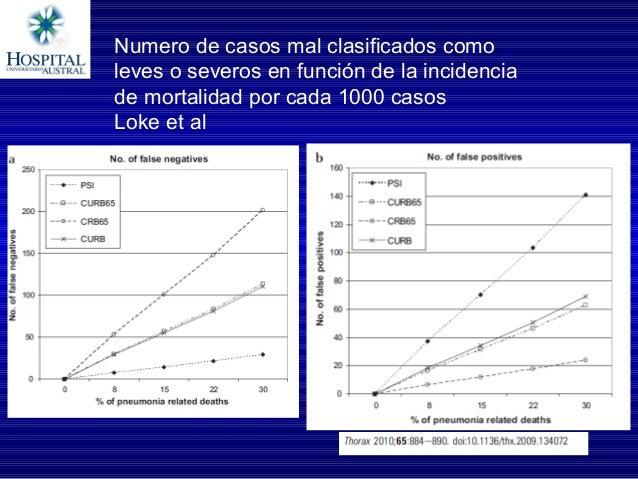 • 28 estudios incluidos en el meta- análisis • N= 25.609 • 2410 internaciones en UCI 29