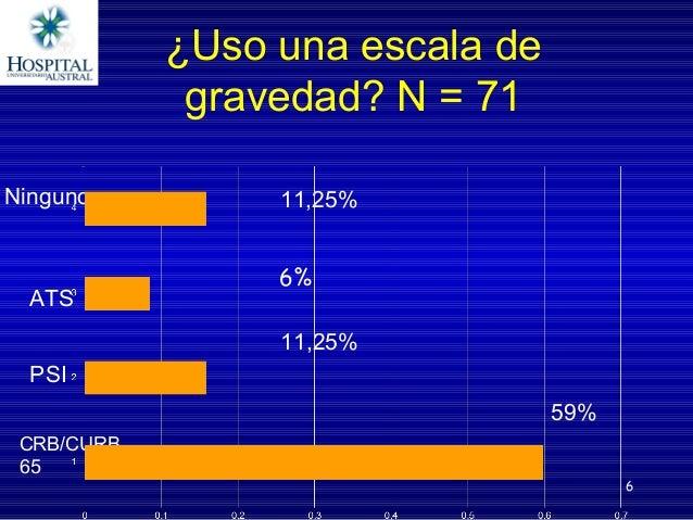 ¿Usounaescalade gravedad?N=71 6 CRB/CURB 65 PSI ATS Ninguno 11,25% 59% 6% 11,25%