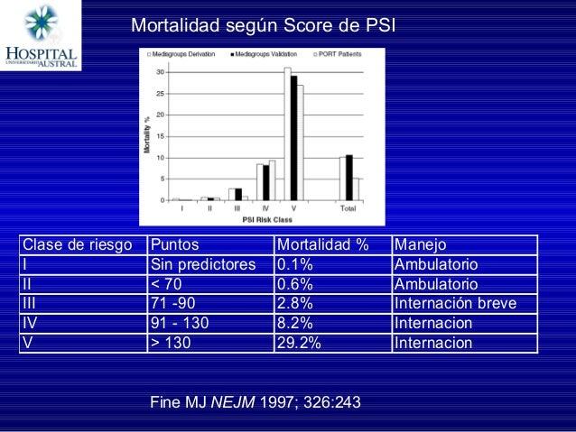 Clasederiesgo Puntos Mortalidad% Manejo I Sinpredictores 0.1% Ambulatorio II <70 0.6% Ambulatorio III 71...