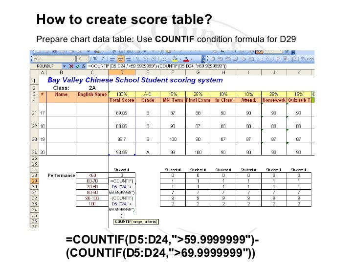 How to create score table?
