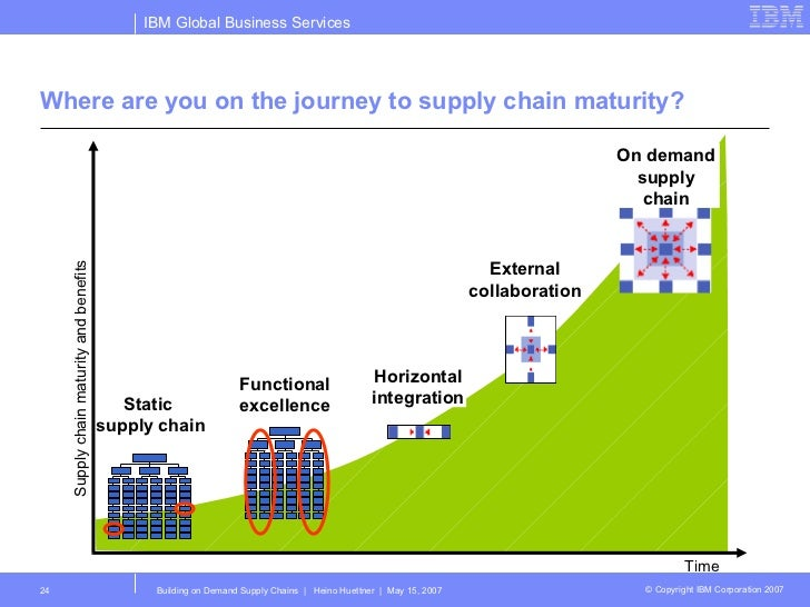 Supply chain maturity model ppt
