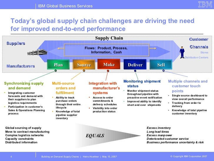 supply chain and demand model With supply chain practitioners in the energy sector,  applying the integrated supply chain model in remote china 14  demand, companies have had.
