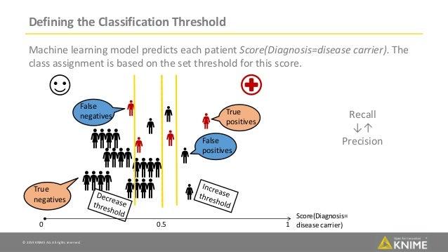 Scoring Metrics for Classification Models