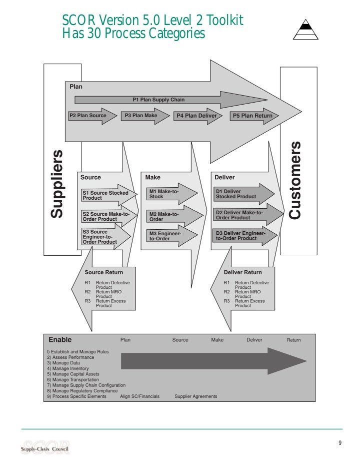 SCOR Version 5.0 Level 2 ToolkitHas 30 Process Categories                                   9