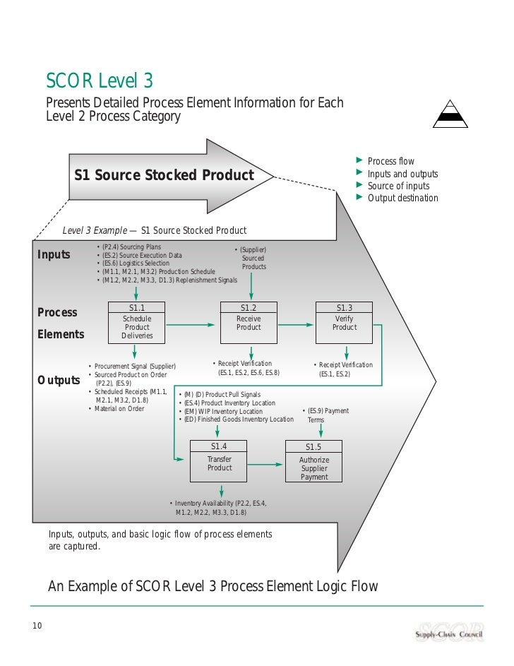 SCOR Level 3     Presents Detailed Process Element Information for Each     Level 2 Process Category                      ...