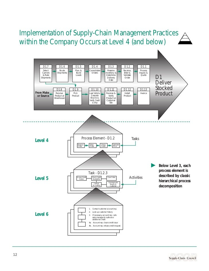 Implementation of Supply-Chain Management Practices     within the Company Occurs at Level 4 (and below)                D1...