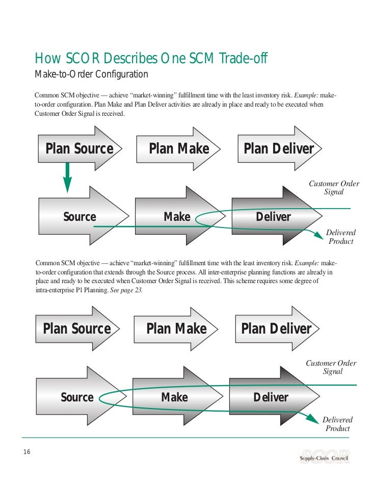 """How SCOR Describes One SCM Trade-off     Make-to-Order Configuration     Common SCM objective — achieve """"market-winning"""" f..."""