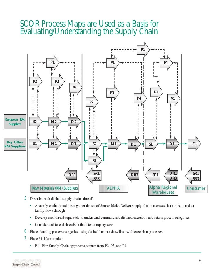 SCOR Process Maps are Used as a Basis for        Evaluating/Understanding the Supply Chain                                ...