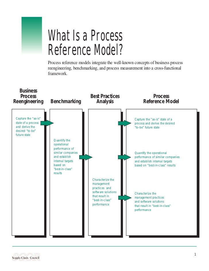 What Is a Process                       Reference Model?                       Process reference models integrate the well...