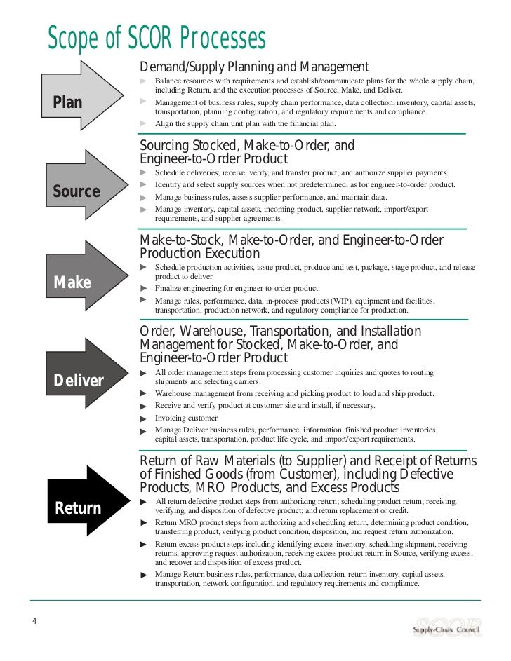 application of scor model in an Application and implementation of the supply chain reference (scor) model at the united states department of defense (dod.