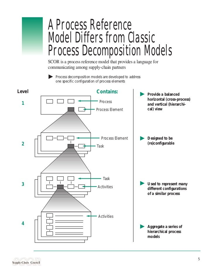 A Process Reference        Model Differs from Classic        Process Decomposition Models        SCOR is a process referen...