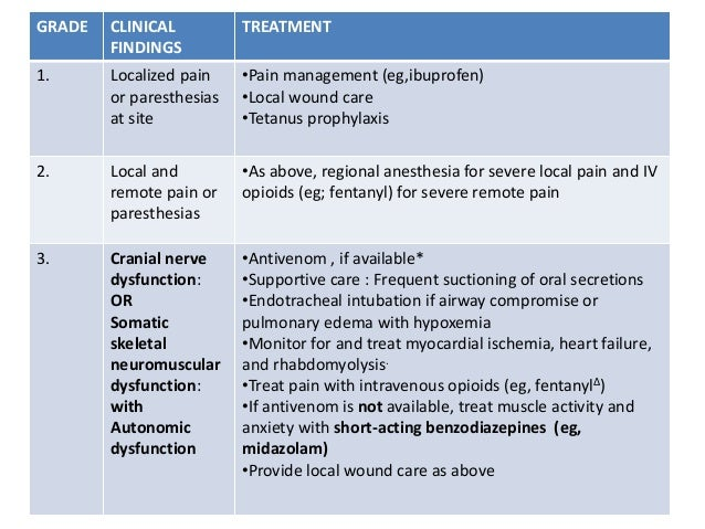 Cranial nerve dysfunction: Dysphagia, drooling of saliva, abnormal eye movement, blurred vision, slurred speech, tongue f...