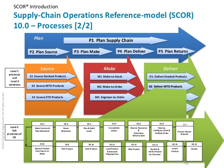 The SCOR Model and Supply Chain Management
