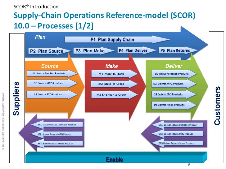 scm models and optimisation Quantitative methods in supply chain management presents some of the most important methods and tools available for modeling and solving problems arising in the context of supply chain.