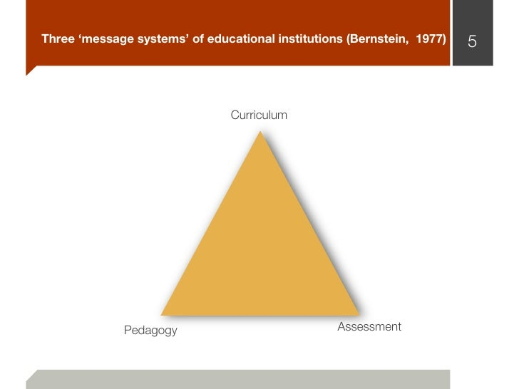 Three 'message systems' of educational institutions (Bernstein, 1977)   5                                Curriculum       ...