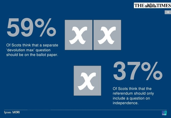 """1059% X XOf Scots think that a separate""""devolution max"""" questionshould be on the ballot paper.     X 37%                  ..."""