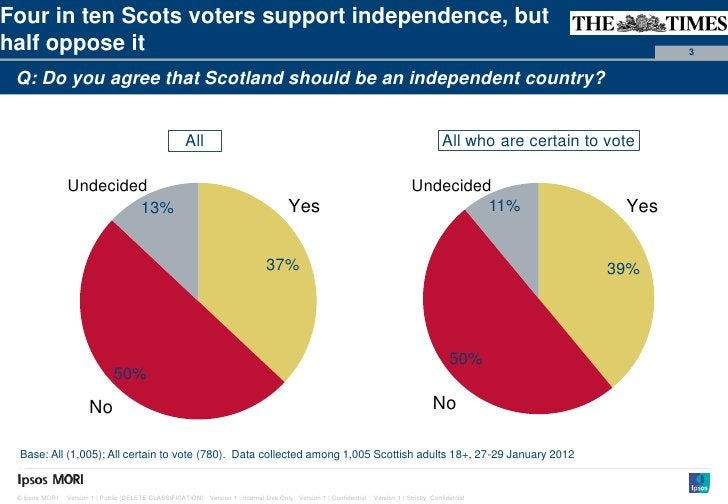 Paste co-Four in ten Scots voters support independence, but                                                               ...