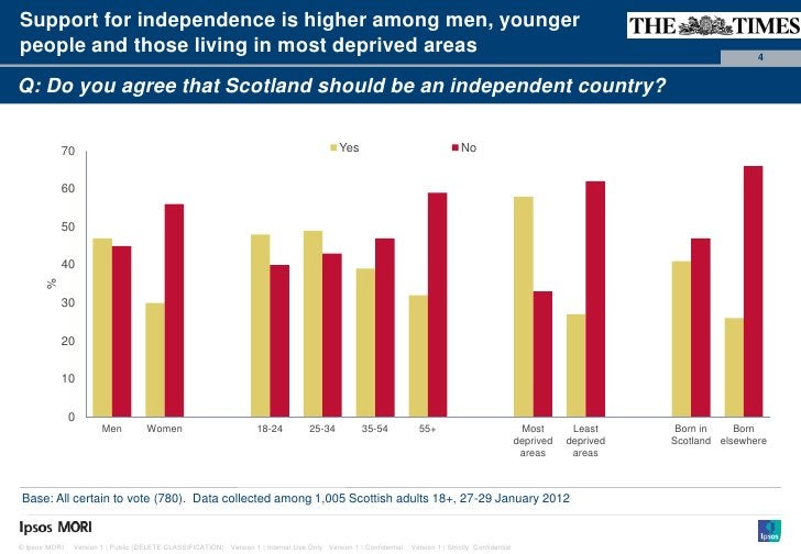 Paste co-Support for independence is higher among men, younger                                                            ...