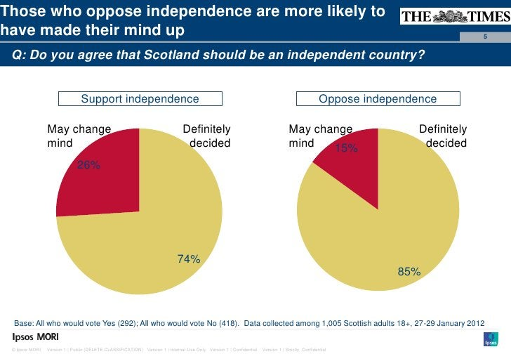 Paste co-Those who oppose independence are more likely to                                                                 ...