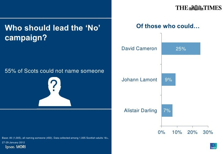 Who should lead the 'No'                                                                          Of those who could…  cam...