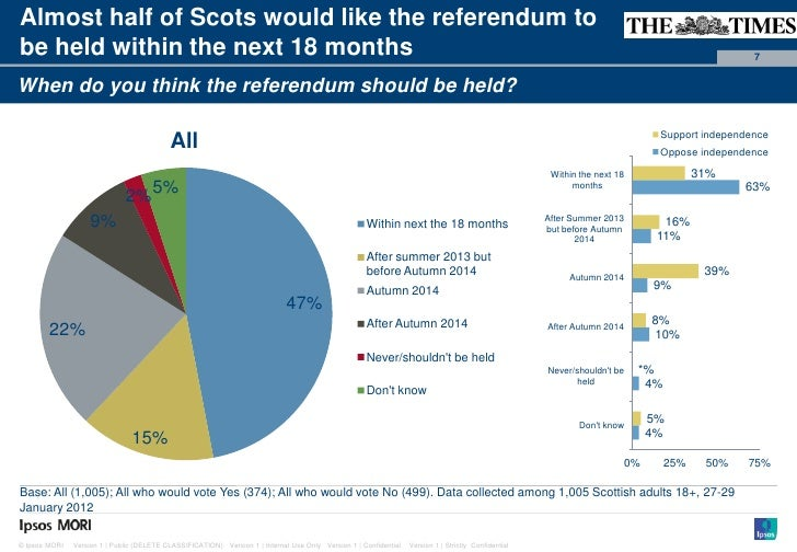 Paste co-Almost half of Scots would like the referendum to                                                                ...