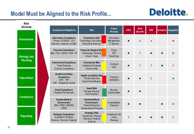 Risk Technology Strategy, Selection and Implementation