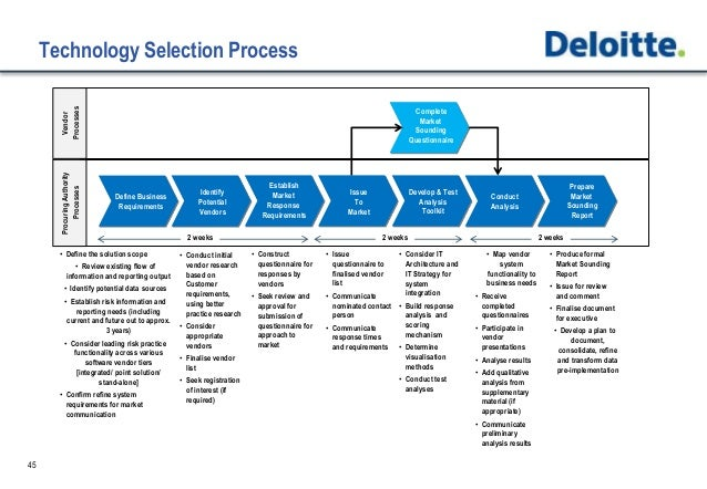Risk Technology Strategy Selection And Implementation