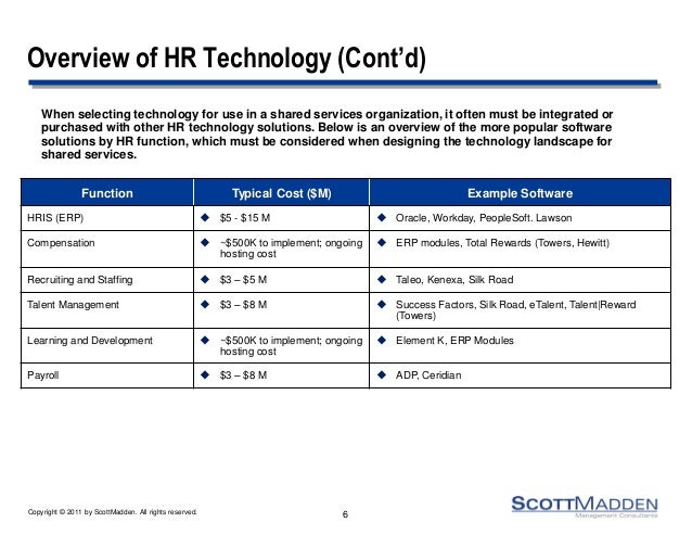 Hr Shared Services Technologies