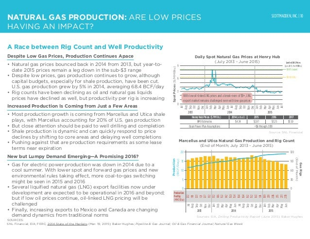 SCOTTMADDEN, INC. | 10 Despite Low Gas Prices, Production Continues Apace • Natural gas prices bounced back in 2014 from ...