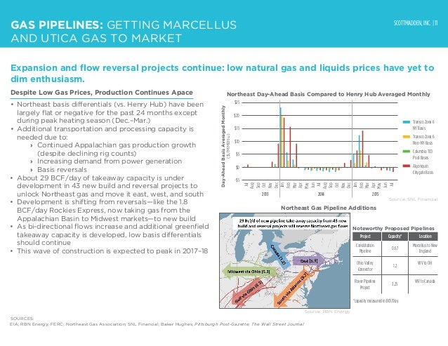 SCOTTMADDEN, INC. | 11 Despite Low Gas Prices, Production Continues Apace • Northeast basis differentials (vs. Henry Hub)...